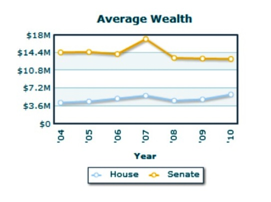 Average wealth of Members of Congress